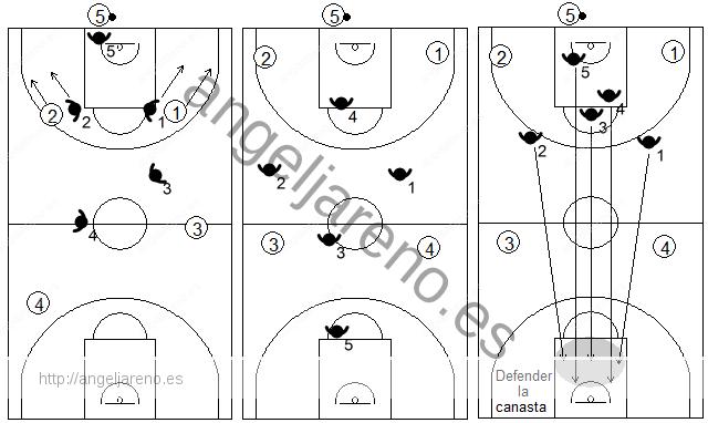 Gráfico de baloncesto que recoge qué enseñar, dentro de la táctica de equipo ofensiva para evitar o dificultar la subida del balón hacia campo propio tras canasta