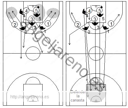 Gráfico de baloncesto que recoge qué enseñar, dentro de la táctica de equipo ofensiva para evitar o dificultar la subida del balón hacia campo propio tras rebote defensivo