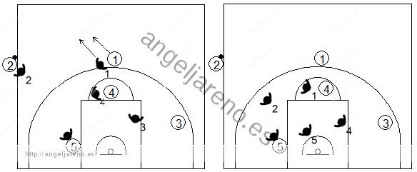 Gráfico de baloncesto que recoge qué enseñar, dentro de la táctica de equipo defensiva, para establecer una defensa en el saque de banda en campo defensivo
