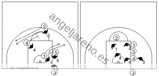 Gráfico de baloncesto que recoge qué enseñar, dentro de la táctica de equipo defensiva, para establecer una defensa en el saque de fondo en campo defensivo
