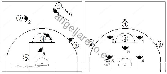 Gráfico de baloncesto que recoge qué enseñar, dentro de la táctica de equipo defensiva, para evitar que el ataque adquiera ventaja tras pasar el medio campo