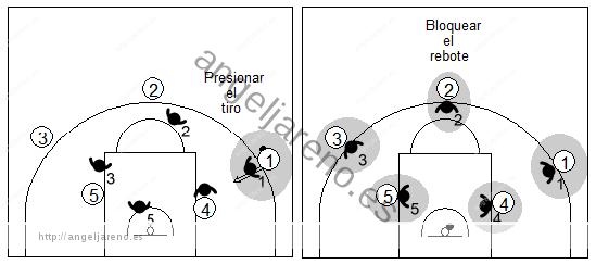 Gráfico de baloncesto que recoge qué enseñar, dentro de la táctica de equipo defensiva, para impedir que anote el ataque y recuperar el balón