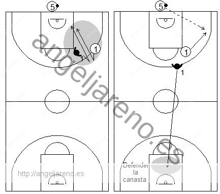 Gráfico de baloncesto que recoge qué enseñar, dentro de la táctica individual defensiva, para defender al atacante sin balón cuando el balón está en las manos del sacador