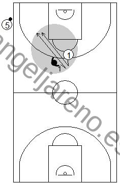 Gráfico de baloncesto que recoge qué enseñar, dentro de la táctica individual defensiva, para defender al atacante sin balón cuando el balón está en las manos del sacador en un saque de banda