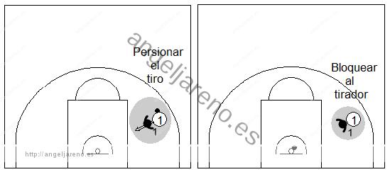 Gráfico de baloncesto que recoge qué enseñar, dentro de la táctica individual defensiva para impedir que anote y recuperar el balón
