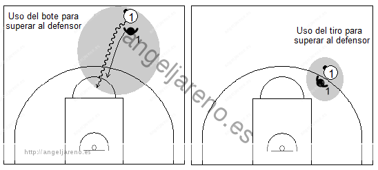 Gráfico de baloncesto que recoge qué enseñar, dentro de la táctica individual ofensiva para finalizar o tirar a canasta y luchar por recuperar el balón