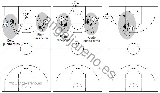 Gráfico de baloncesto que recoge qué enseñar, dentro de la táctica individual ofensiva para subir el balón hacia campo adversario