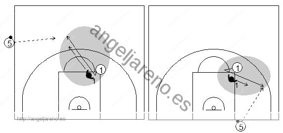 Gráfico de baloncesto que recoge qué enseñar, dentro de la táctica individual ofensiva para adquirir ventaja en el saque de banda y fondo en campo ofensivo