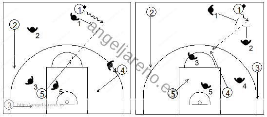 Gráfico de baloncesto que recoge qué enseñar, dentro de la táctica de equipo ofensiva, para adquirir ventaja tras pasar la línea de medio campo
