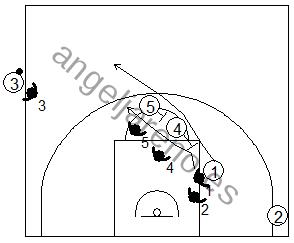 Gráfico de baloncesto que recoge qué enseñar, dentro de la táctica de equipo ofensiva, para adquirir ventaja en medio campo tras sacar de banda en campo ofensivo