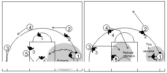 Gráfico de baloncesto que recoge qué enseñar, dentro de la táctica de equipo ofensiva, para finalizar-tirar a canasta y recuperar el balón