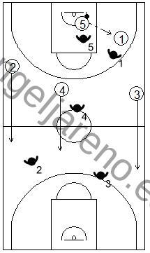 Gráfico de baloncesto que recoge qué enseñar, dentro de la táctica de equipo ofensiva, para subir el balón hacia campo adversario tras coger el rebote defensivo