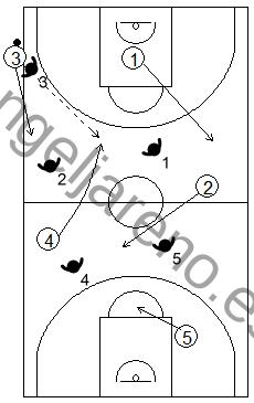 Gráfico de baloncesto que recoge qué enseñar, dentro de la táctica de equipo ofensiva, para subir el balón hacia campo adversario tras sacar de banda en campo ofensivo