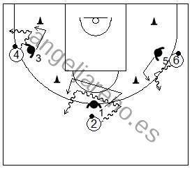 Gráfico de baloncesto de ejercicios de defensa en el perímetro que recoge a varios defensores evitando que un atacante botando el balón se meta entre dos conos