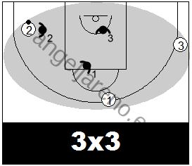 Gráfico de baloncesto que recoge una situación de 3x3, la que debería ser el inicio del juego