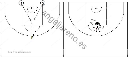 Gráfico de baloncesto que recoge ejercicios de 1x1 en defensa al hombre con balón tras luchar previamente por conseguirlo