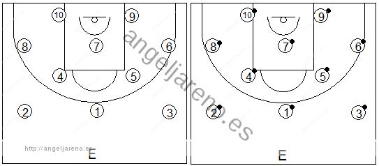 Gráficos de baloncesto que recogen ejercicios de pies en ataque aprendiendo a establecer la posición básica de espaldas a la canasta
