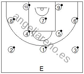 Gráfico de baloncesto que recoge a un grupo de jugadores realizando ejercicios de pies en ataque