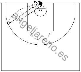 Gráficos de baloncesto que recogen ejercicios de 1x1 en defensa al hombre con balón previo bote, tras un auto-pase