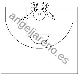 Gráfico de baloncesto que recoge ejercicios de pies en ataque realizando un autopase, cogiendo el balón y estableciendo la posición básica ofensiva de espaldas a la canasta