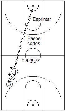 Gráfico de baloncesto que recoge ejercicios de bote usando cambios de ritmo con pateo previo
