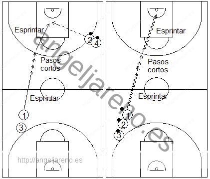 Gráficos de baloncesto que recogen ejercicios de pies en ataque realizando cambios de ritmo con pateo previo