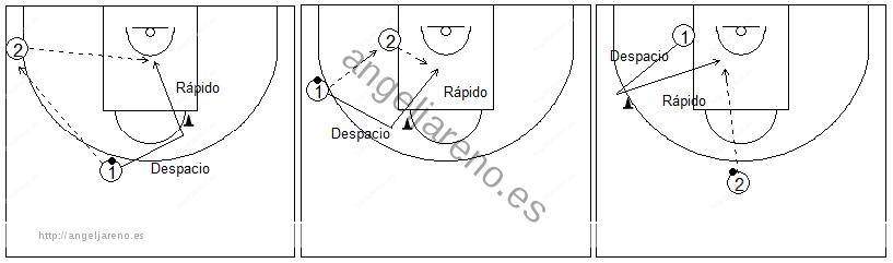 Gráficos de baloncesto que recogen ejercicios de pies en ataque realizando cambios de dirección en medio campo