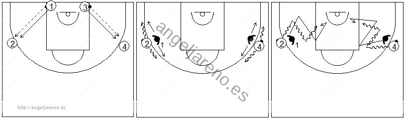 Gráfico de baloncesto que recoge ejercicios de pies en defensa con un defensor corriendo y recuperando a su atacante y desplazándose