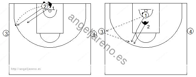 Gráficos de baloncesto que recogen ejercicios de 1x1 en defensa al hombre con balón previo bote, con dos pasadores de apoyo a la altura de la línea de tiro libre