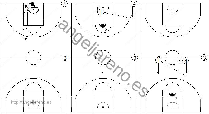 Gráficos de baloncesto que recogen ejercicios de 1x1 en defensa al hombre con balón previo bote, en todo el campo, con dos compañeros situados en las esquinas del centro del campo y de la línea de fondo