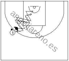 Gráfico de ejercicios de pies en defensa en el baloncesto que recoge a un defensor realizando desplazamientos defensivos con pasos de caída, desde la línea de tres puntos, manteniendo a su atacante delante de él