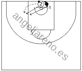 Gráfico de baloncesto que recoge ejercicios de 1x1 en defensa al hombre con balón previo bote en el poste bajo