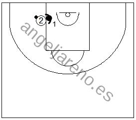 Gráfico de baloncesto que recoge ejercicios de 1x1 en defensa al hombre con balón sobre bote en el poste bajo