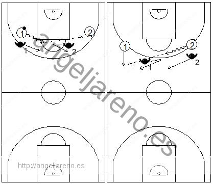 Gráfico de baloncesto que recoge ejercicios de pies en defensa con un defensor realizando fintas defensivas en todo el campo