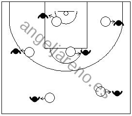 Gráfico de baloncesto que recoge ejercicios de pies en ataque para mantener y sentir el equilibrio en la posición básica de espaldas a la canasta
