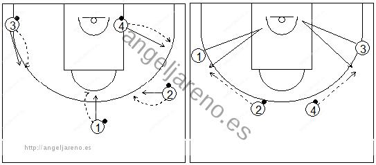 Gráficos de baloncesto que recogen ejercicios de pies en ataque realizando paradas, pivotes y salidas simulando 1x1