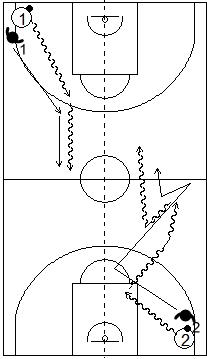 Gráficos de baloncesto que recogen ejercicios de bote simulando una acción de 1x1