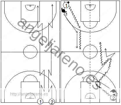 Gráficos de baloncesto que recogen ejercicios de pies en ataque realizando cambios de ritmo en todo el campo