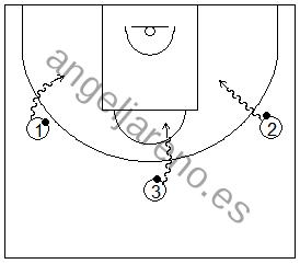 Gráfico de baloncesto que recoge ejercicios de pies en ataque realizando pivotes y salidas