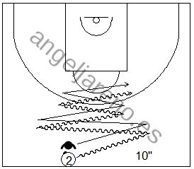Gráfico de baloncesto que recoge ejercicios de pies en defensa con un defensor realizando fintas defensivas al atacante que bota en medio campo