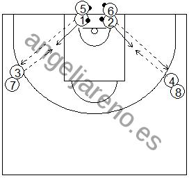 Gráfico de baloncesto que recoge ejercicios de pies en ataque realizando una rueda de pase, recepción y posición básica ofensiva de espaldas a la canasta