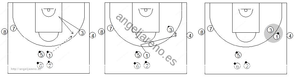 Gráficos de baloncesto que recogen ejercicios de 1x1 en defensa al hombre con balón previo bote realizados en ruedas