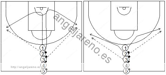 Gráficos de baloncesto que recogen ejercicios de pies en ataque realizando una rueda de una única fila