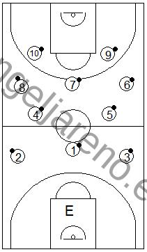 Gráfico de baloncesto que recoge ejercicios de pies en ataque realizando salidas en grupo