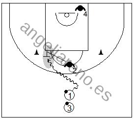 Gráfico de baloncesto que recoge el trabajo de la falta de ataque reduciendo espacios