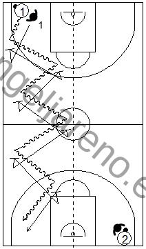 Gráfico de ejercicios de pies en defensa en el baloncesto que recoge a un defensor realizando zig-zag defensivos en todo el campo en la línea de bote del atacante