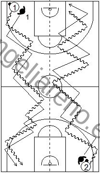 Gráfico de ejercicios de pies en defensa en el baloncesto que recoge a un defensor realizando zig-zag defensivos en todo el campo