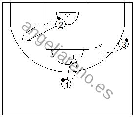 Gráfico de baloncesto que recoge ejercicios de pies en ataque realizando un autopase, parada y posición de triple amenaza