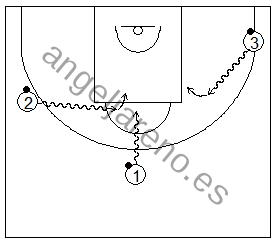 Gráfico de baloncesto que recoge ejercicios de pies en ataque realizando bote, parada y posición de triple amenaza