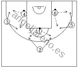 Gráfico de baloncesto que recoge ejercicios de pies en ataque realizando una recepción, parada y posición de triple amenaza